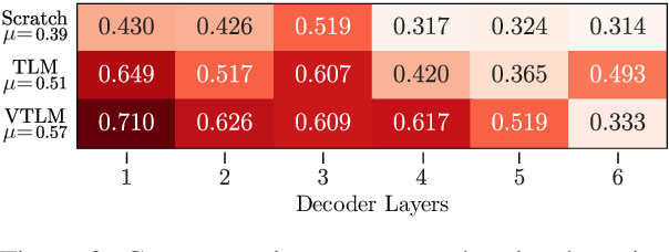 Figure 4 for Cross-lingual Visual Pre-training for Multimodal Machine Translation