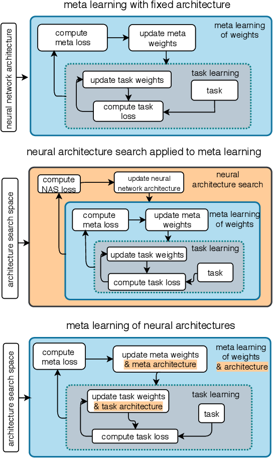 Figure 1 for Meta-Learning of Neural Architectures for Few-Shot Learning