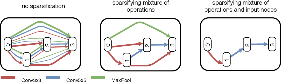 Figure 3 for Meta-Learning of Neural Architectures for Few-Shot Learning