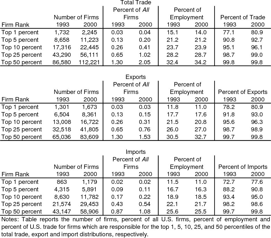 Table 3 from Importers, Exporters and Multinationals: A Portrait of