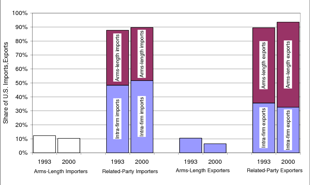 Figure 1 from Importers, Exporters and Multinationals: A Portrait of