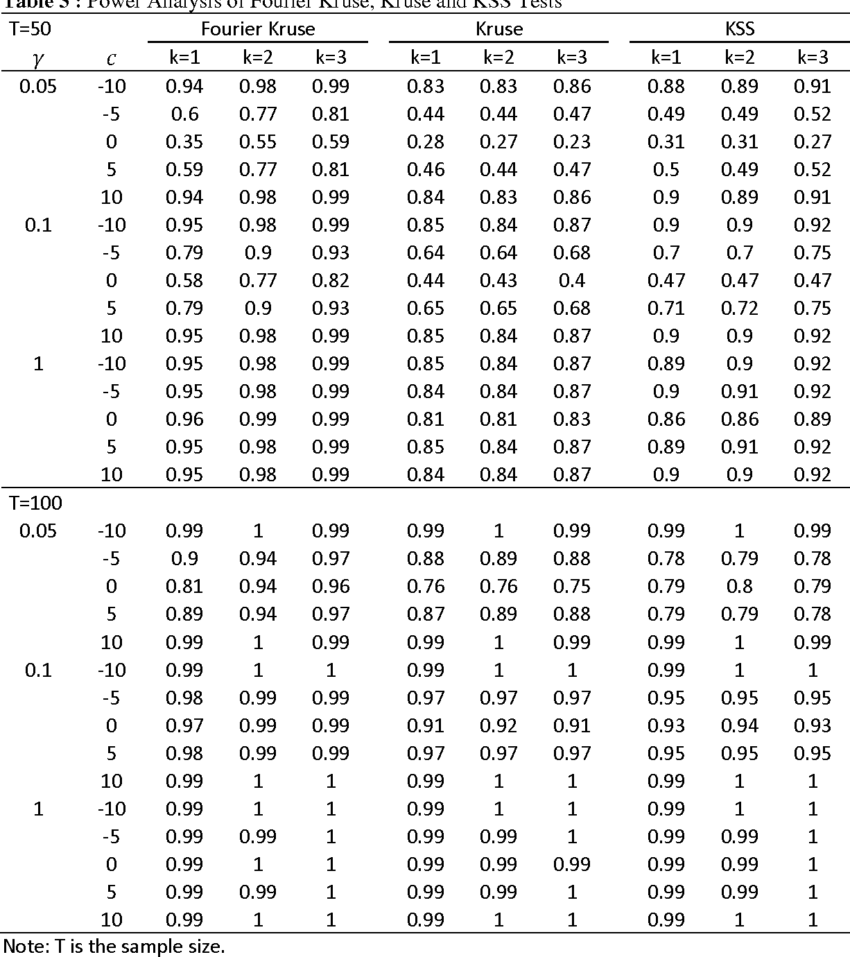 Table 3 from A New Nonlinear Unit Root Test with Fourier Function
