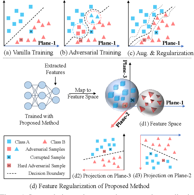 Figure 1 for Group-wise Inhibition based Feature Regularization for Robust Classification