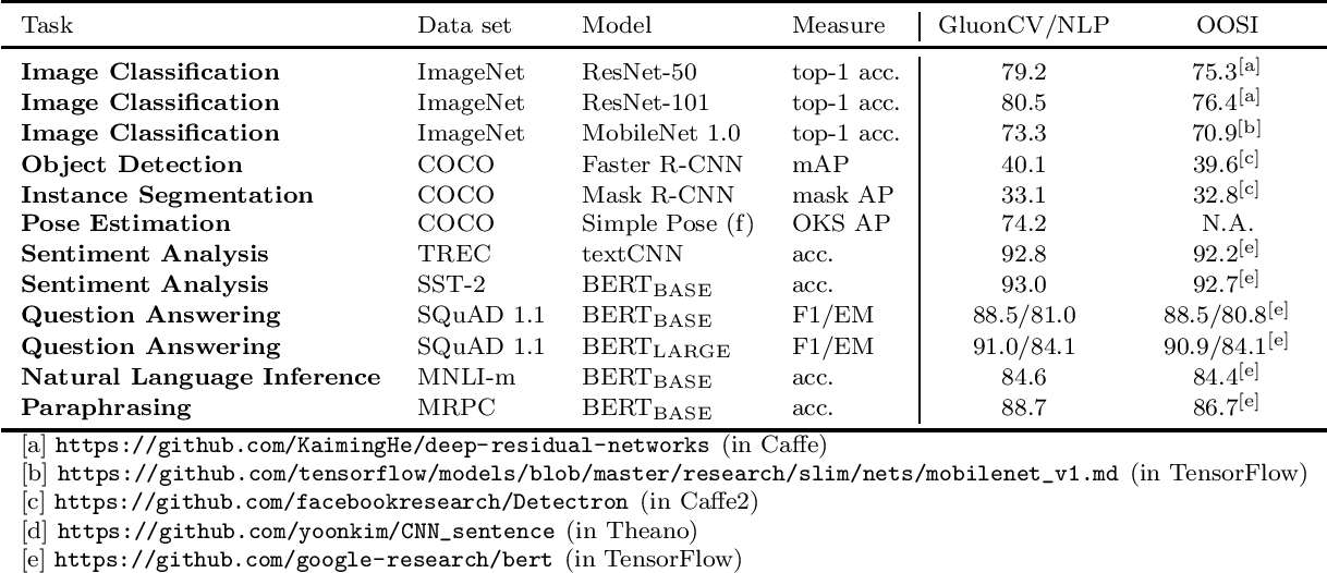 Figure 1 for GluonCV and GluonNLP: Deep Learning in Computer Vision and Natural Language Processing