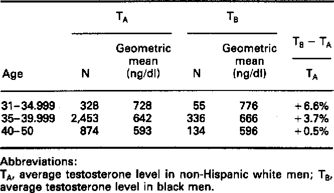 Racial/ethnic variations in male testosterone levels: A probable