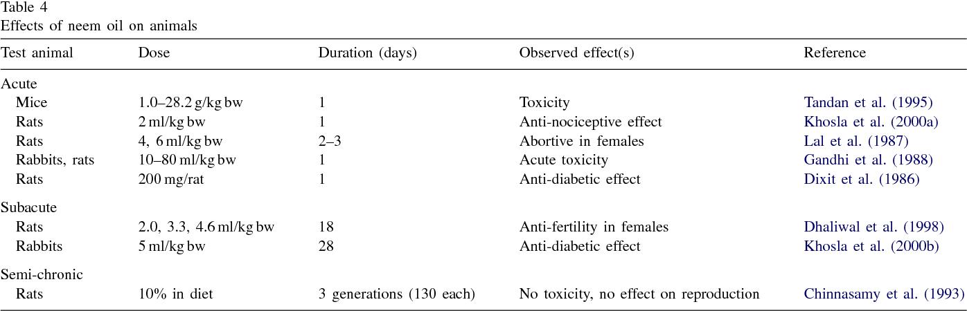 Safety evaluation of neem (Azadirachta indica) derived pesticides