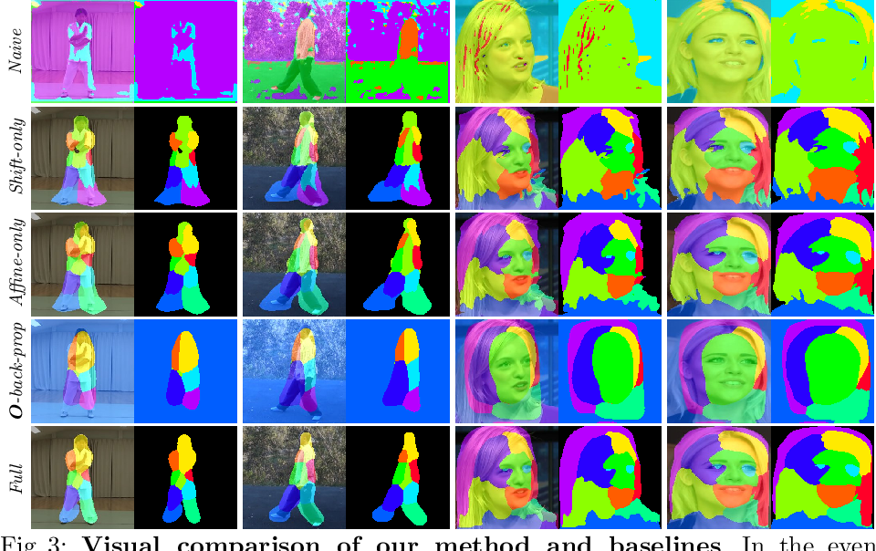 Figure 4 for Motion-supervised Co-Part Segmentation