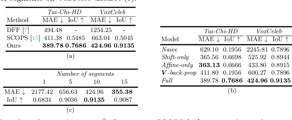 Figure 2 for Motion-supervised Co-Part Segmentation