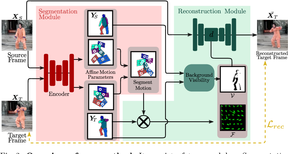 Figure 3 for Motion-supervised Co-Part Segmentation