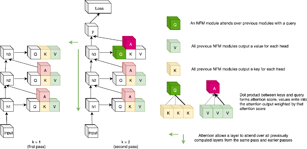 Figure 1 for Neural Function Modules with Sparse Arguments: A Dynamic Approach to Integrating Information across Layers