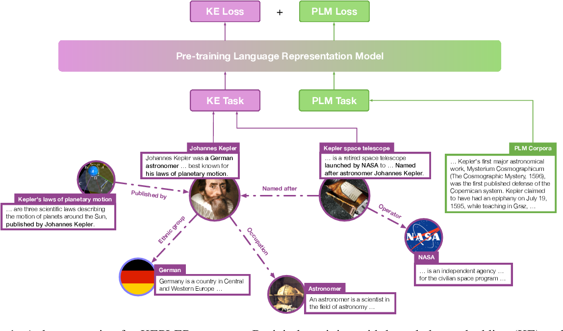 Figure 1 for KEPLER: A Unified Model for Knowledge Embedding and Pre-trained Language Representation