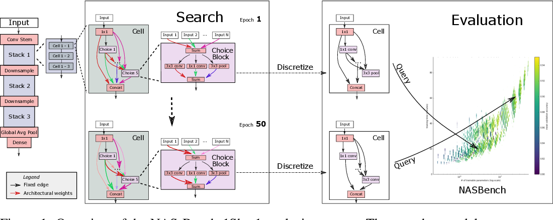 Figure 1 for NAS-Bench-1Shot1: Benchmarking and Dissecting One-shot Neural Architecture Search