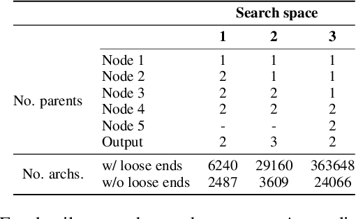 Figure 2 for NAS-Bench-1Shot1: Benchmarking and Dissecting One-shot Neural Architecture Search
