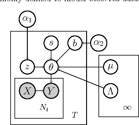 Figure 1 for Flexible Modeling of Latent Task Structures in Multitask Learning