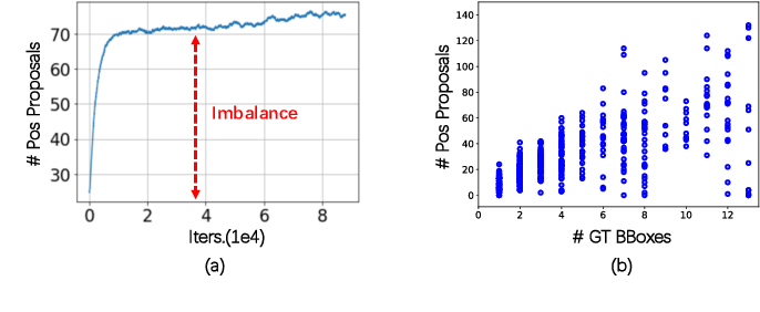 Figure 1 for Delving into the Imbalance of Positive Proposals in Two-stage Object Detection