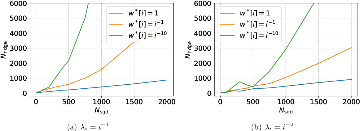 Figure 1 for The Benefits of Implicit Regularization from SGD in Least Squares Problems