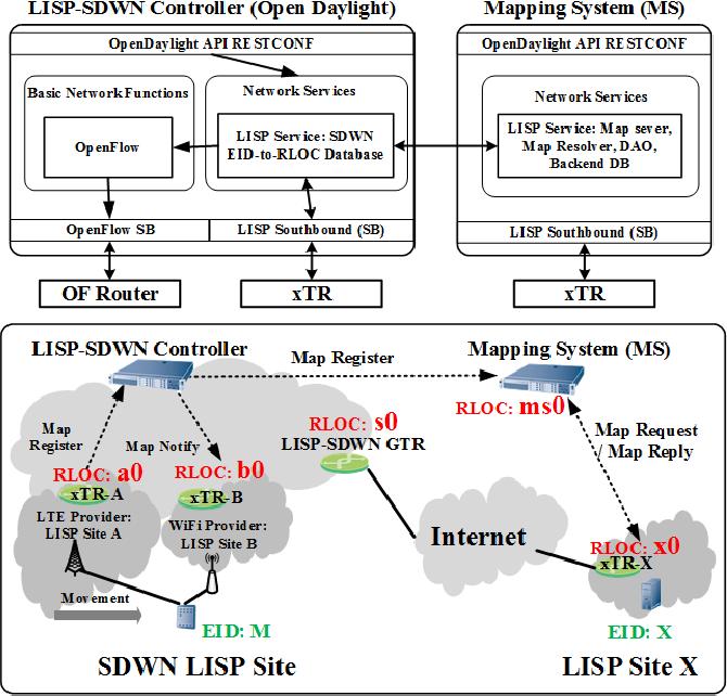 Figure 3 from Design of the Central LISP Management System