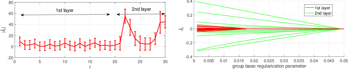 Figure 3 for Posterior Ratio Estimation for Latent Variables