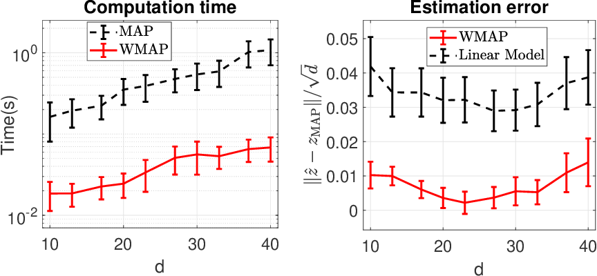 Figure 4 for Posterior Ratio Estimation for Latent Variables
