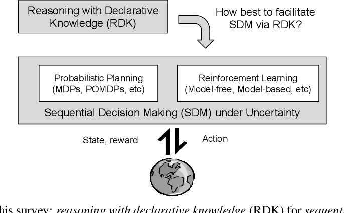 Figure 1 for A Survey of Knowledge-based Sequential Decision Making under Uncertainty