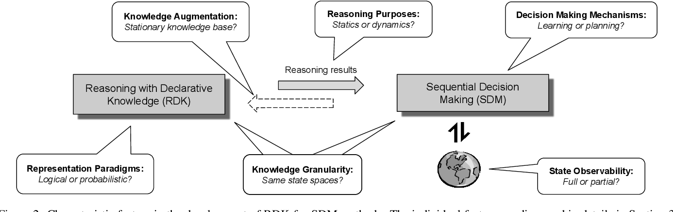 Figure 3 for A Survey of Knowledge-based Sequential Decision Making under Uncertainty