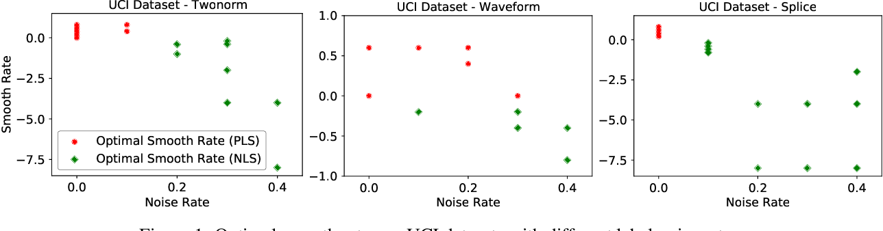 Figure 1 for Understanding (Generalized) Label Smoothing when Learning with Noisy Labels