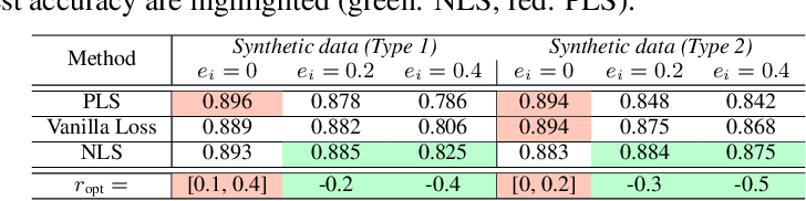 Figure 2 for Understanding (Generalized) Label Smoothing when Learning with Noisy Labels