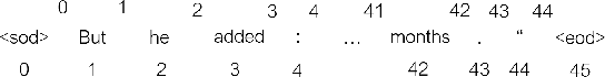 Figure 3 for RST Parsing from Scratch