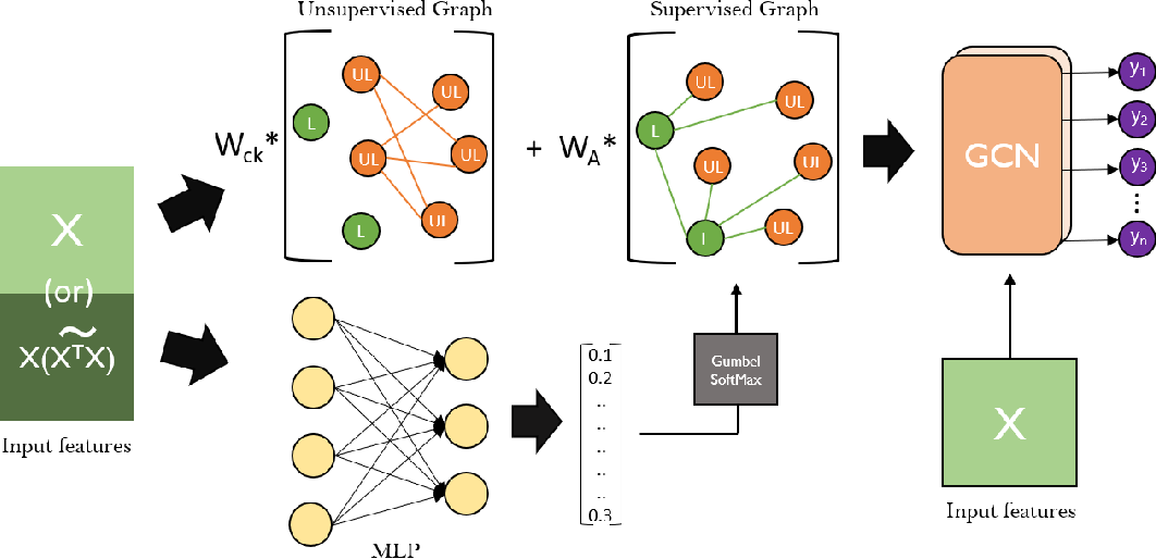 Figure 1 for GLAM: Graph Learning by Modeling Affinity to Labeled Nodes for Graph Neural Networks