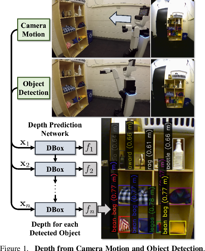Figure 1 for Depth from Camera Motion and Object Detection
