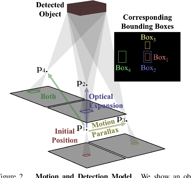 Figure 3 for Depth from Camera Motion and Object Detection
