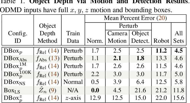 Figure 2 for Depth from Camera Motion and Object Detection