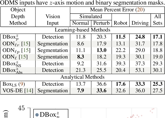 Figure 4 for Depth from Camera Motion and Object Detection