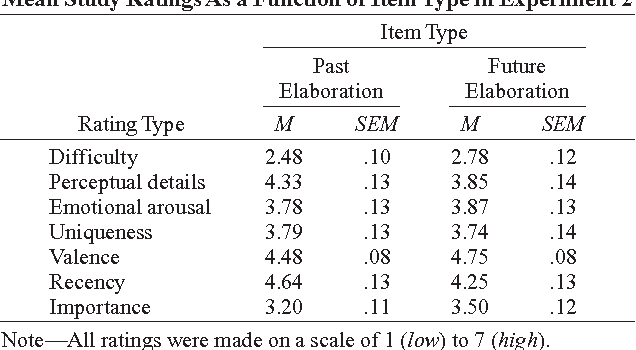 342351683 Table 3 from Separating past and future autobiographical events in ...