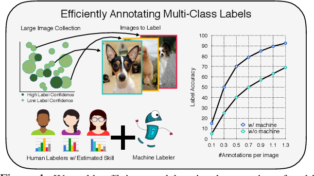 Figure 1 for Towards Good Practices for Efficiently Annotating Large-Scale Image Classification Datasets