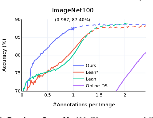 Figure 3 for Towards Good Practices for Efficiently Annotating Large-Scale Image Classification Datasets