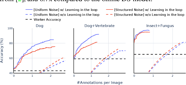 Figure 4 for Towards Good Practices for Efficiently Annotating Large-Scale Image Classification Datasets