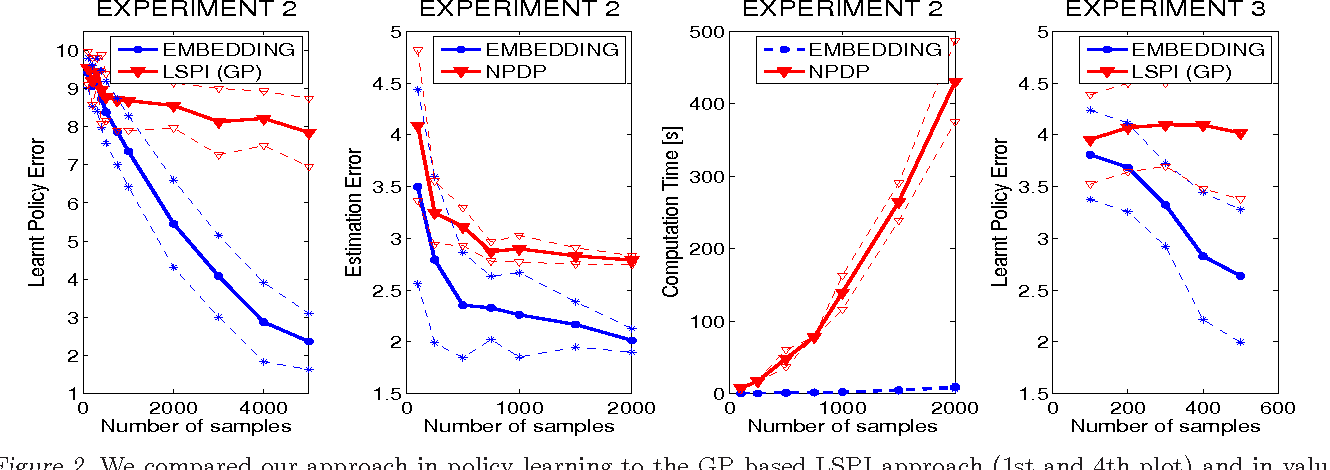 Figure 2 for Modelling transition dynamics in MDPs with RKHS embeddings