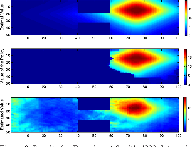 Figure 3 for Modelling transition dynamics in MDPs with RKHS embeddings