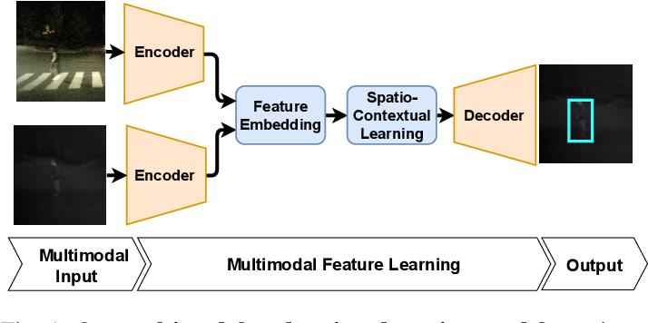 Figure 1 for Spatio-Contextual Deep Network Based Multimodal Pedestrian Detection For Autonomous Driving