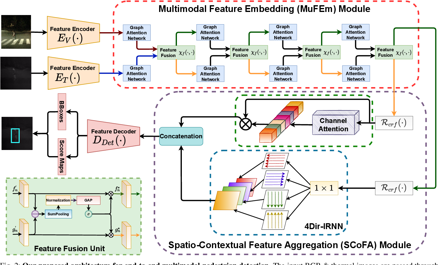 Figure 2 for Spatio-Contextual Deep Network Based Multimodal Pedestrian Detection For Autonomous Driving