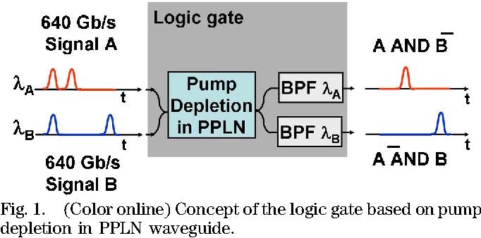 Figure 1 from 640 Gbits/s photonic logic gates. - Semantic Scholar