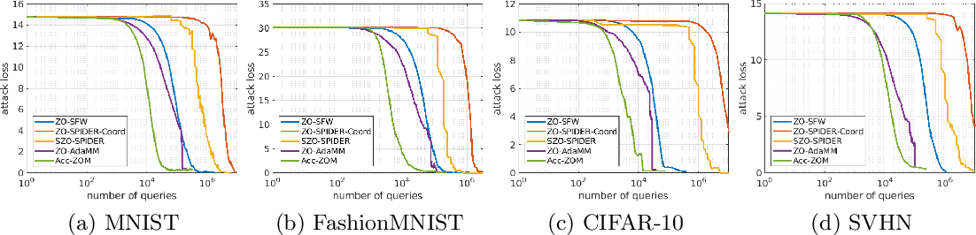 Figure 2 for Accelerated Zeroth-Order Momentum Methods from Mini to Minimax Optimization