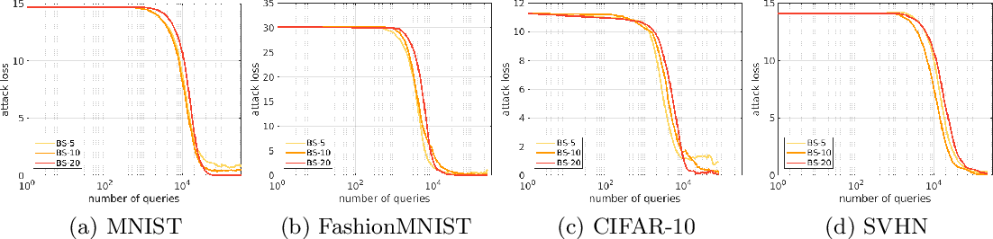 Figure 4 for Accelerated Zeroth-Order Momentum Methods from Mini to Minimax Optimization