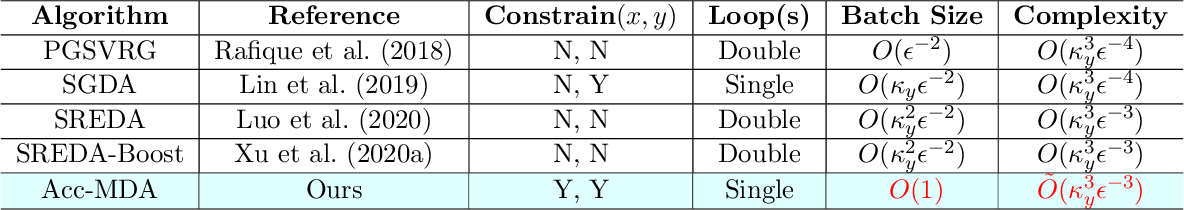 Figure 3 for Accelerated Zeroth-Order Momentum Methods from Mini to Minimax Optimization