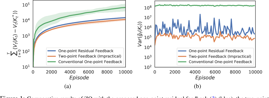 Figure 1 for Boosting One-Point Derivative-Free Online Optimization via Residual Feedback
