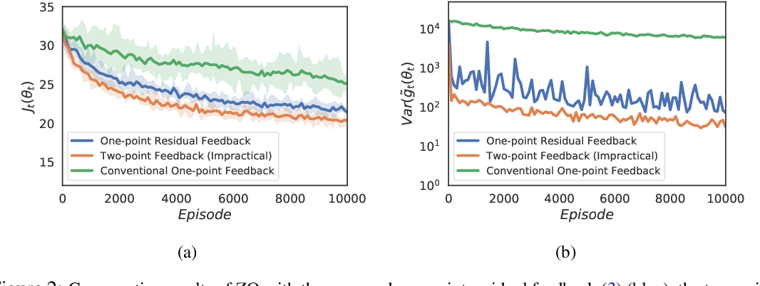 Figure 2 for Boosting One-Point Derivative-Free Online Optimization via Residual Feedback