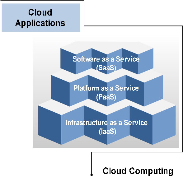 Figure 1. Layered Cloud Computing Architecture.