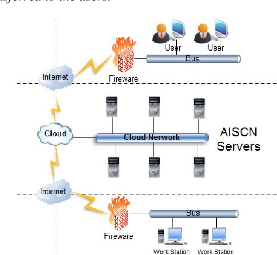 Figure 2. AISCN Network Hierarchy.
