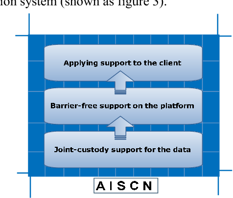 Figure 3. Three-tier Supporte Architecture.
